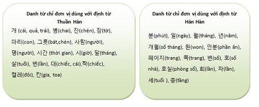 so-dem-tieng-han-04