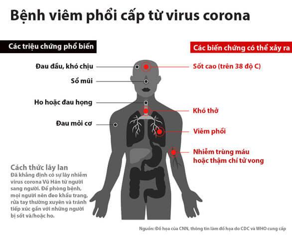 trieu-chung-nhiem-virus-corona