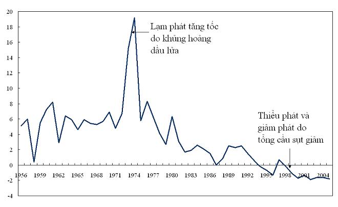 Lịch sử kinh tế Nhật Bản